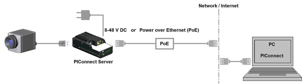 PI NetBox hálózat